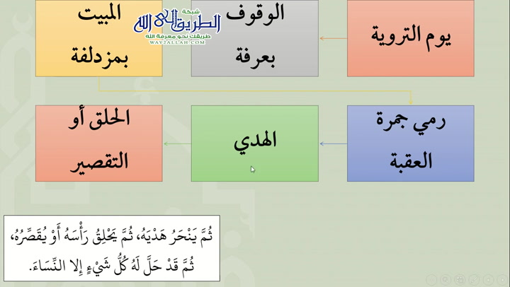 كتاب الحج 7 - باب صفة الحج (شرح عمدة الفقه)