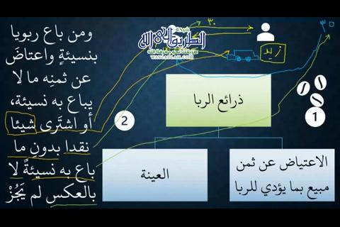 شرح كتاب البيع من زاد المستقنع - ذرائع الربا - الجامعة - 06