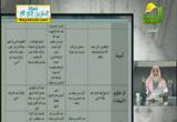 حلقة مجمعة عن عمات النبي عليه الصلاة والسلام(6-3-2013)نساء بيت النبوة